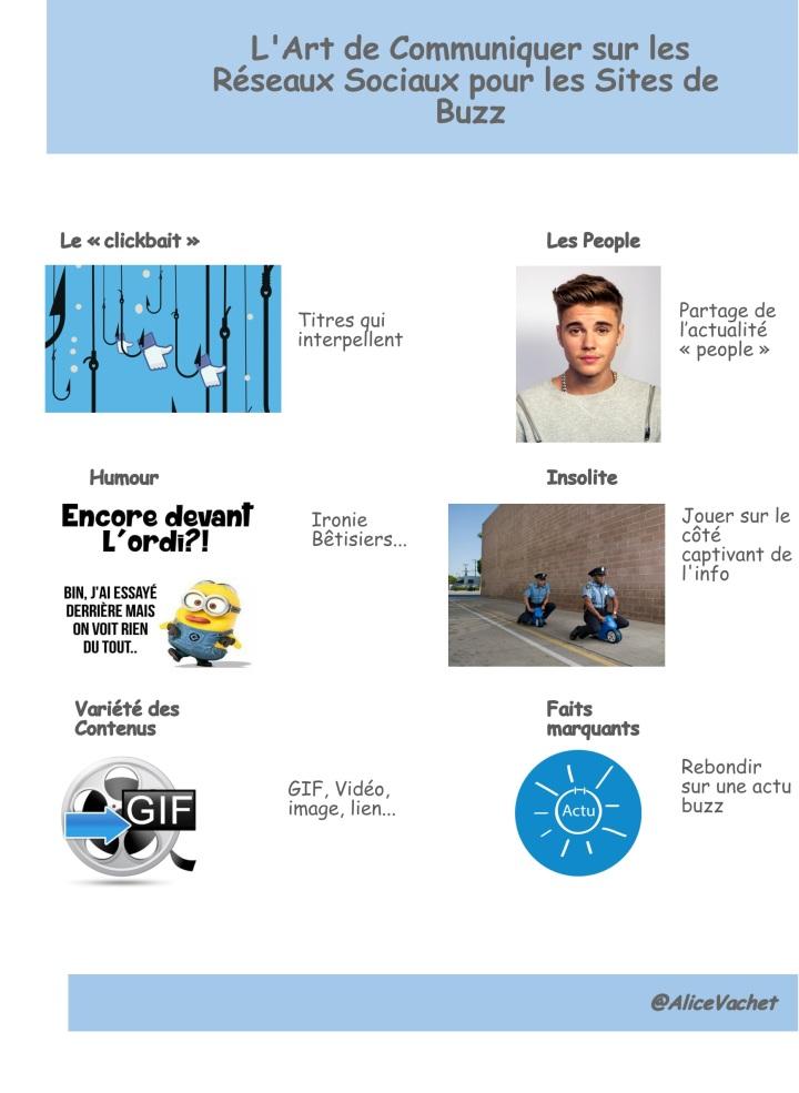 [Infographie] L'art de communiquer sur les Réseaux Sociaux pour les Sites deBuzz