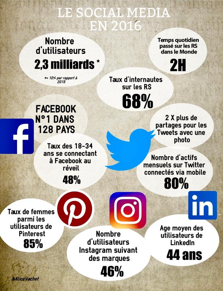 [Infographie] Réseaux Sociaux, chiffres clés 2016☝🏻