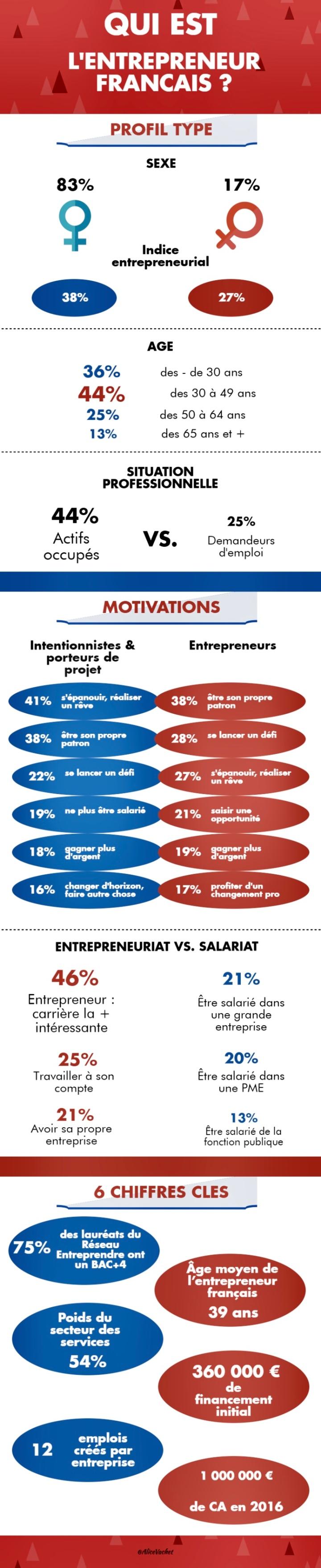 [Infographie] Qui est l'entrepreneur français ?🇫🇷