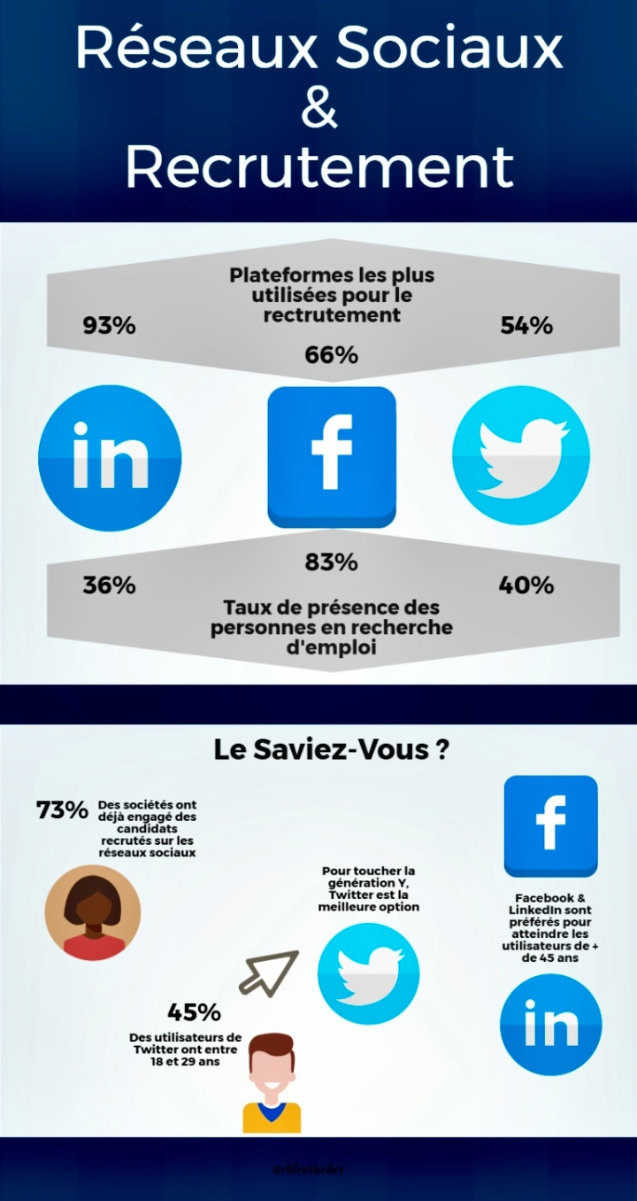 [Infographie] Social Media & Recrutement ☝🏻