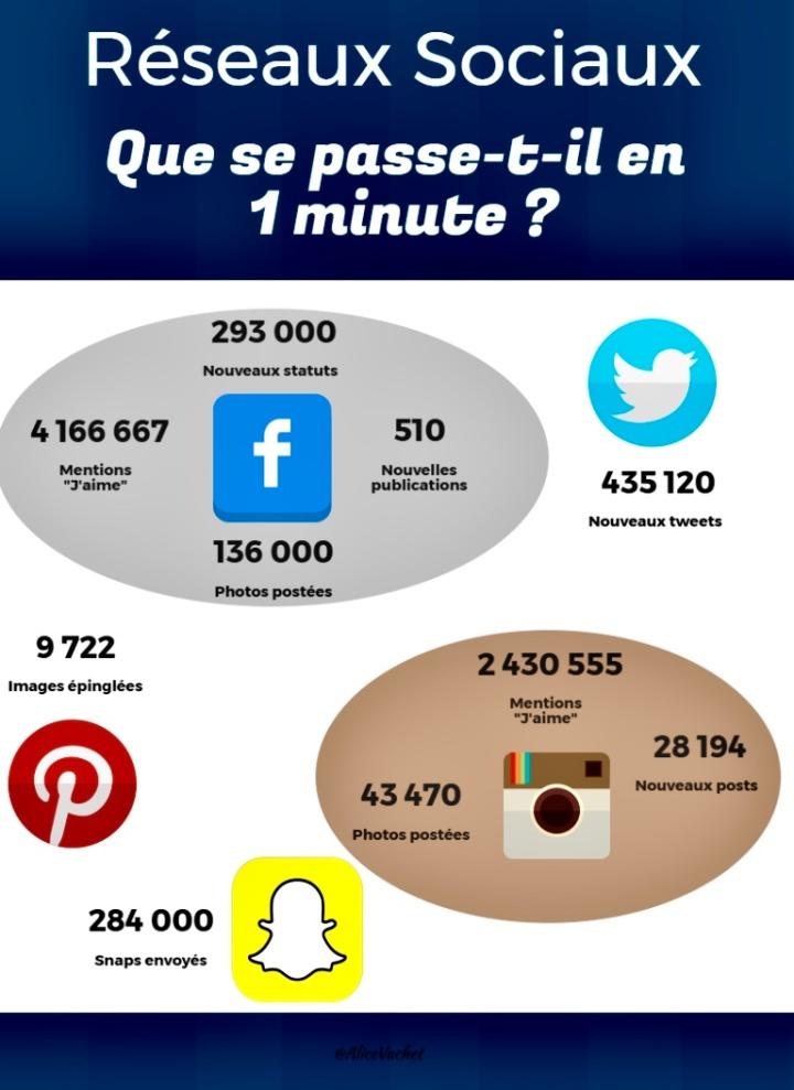 [Infographie] 1 minute sur les réseaux sociaux⏱