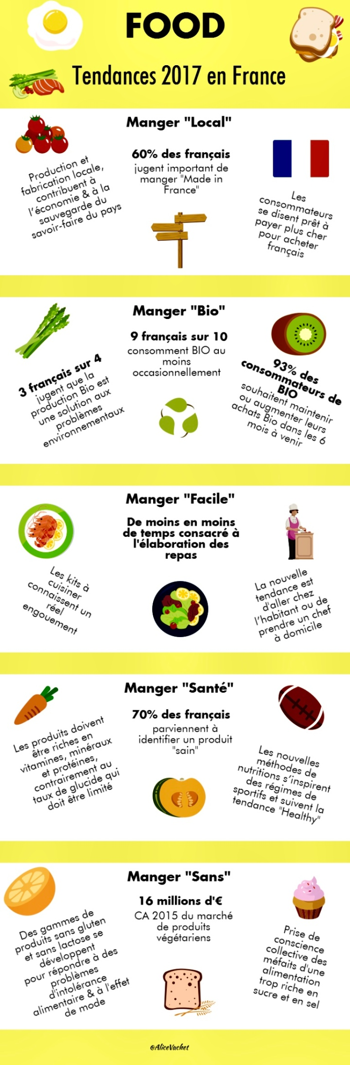 [Infographie] Food : Tendances 2017 en France 🇫🇷