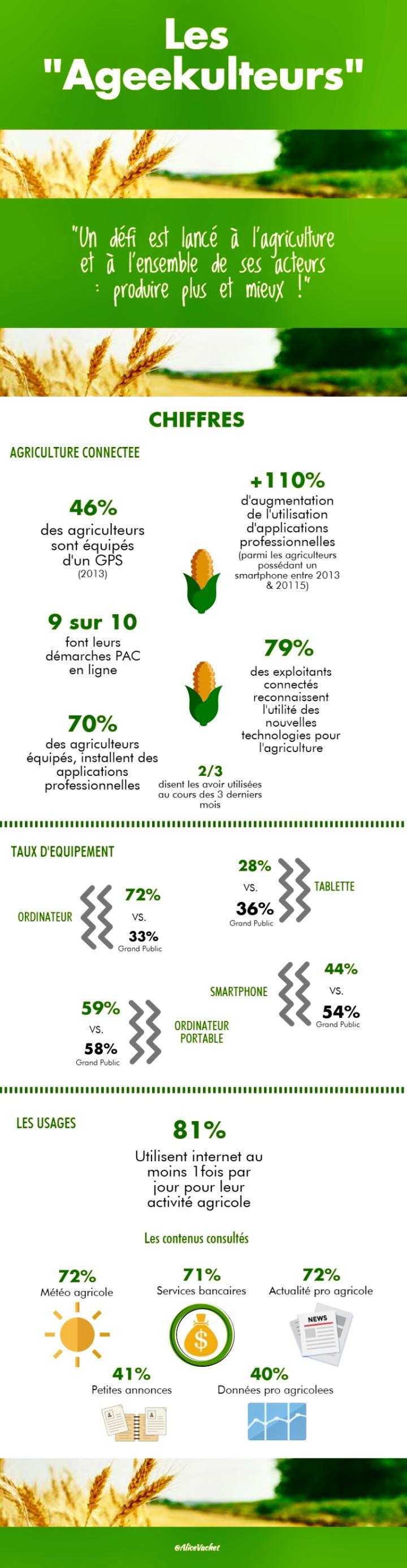 [Infographie] Les «Ageekulteurs» 🌾