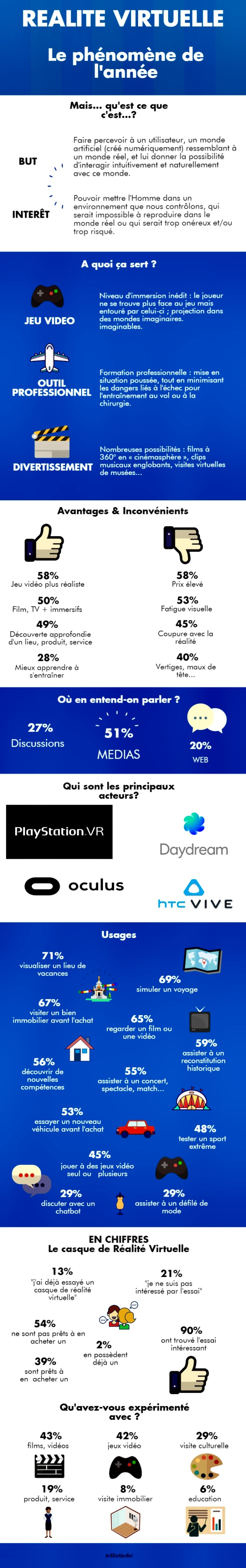 [Infographie] Réalité Virtuelle : Le phénomène de l'année⚡️