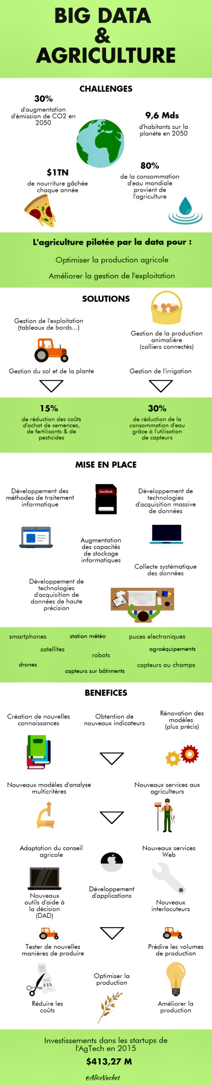 [Infographie] Big data &agriculture