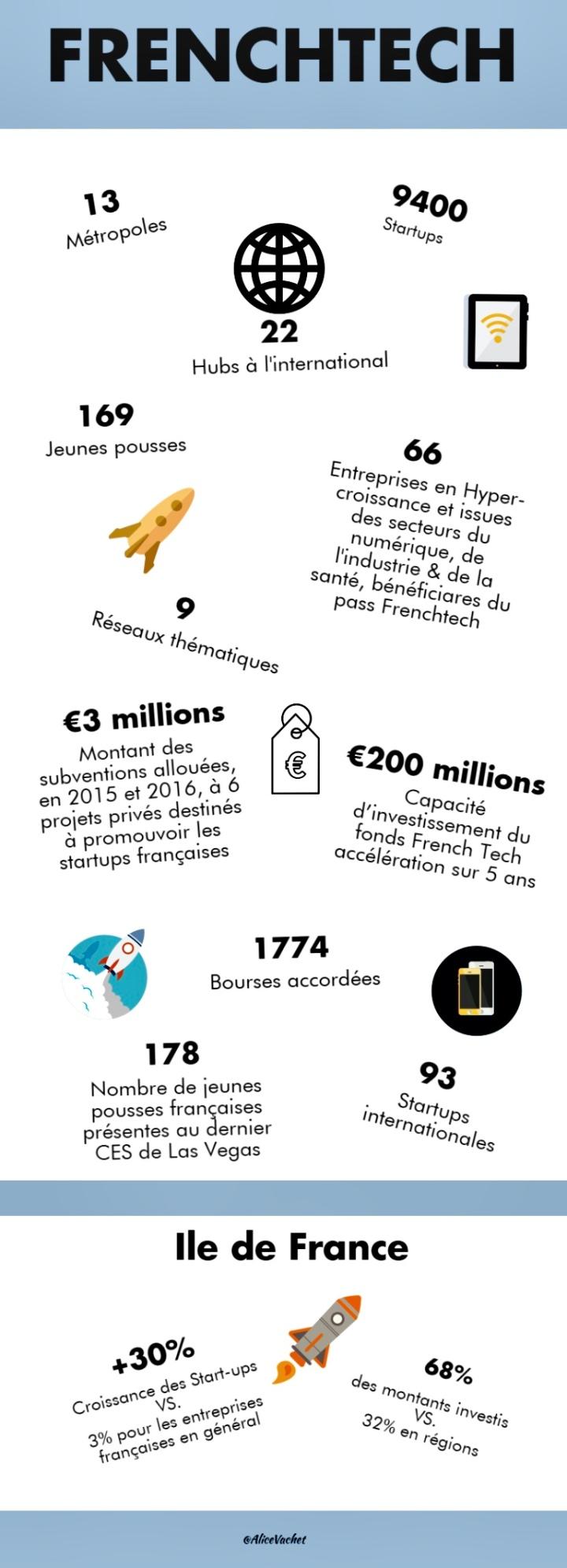 [Infographie] La FrenchTech enchiffres