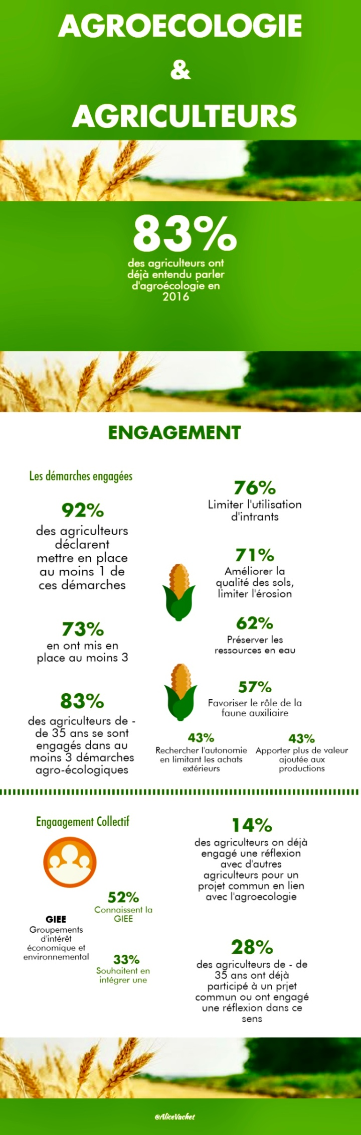 [Infographie] Agroécologie & Agriculteurs 🌾