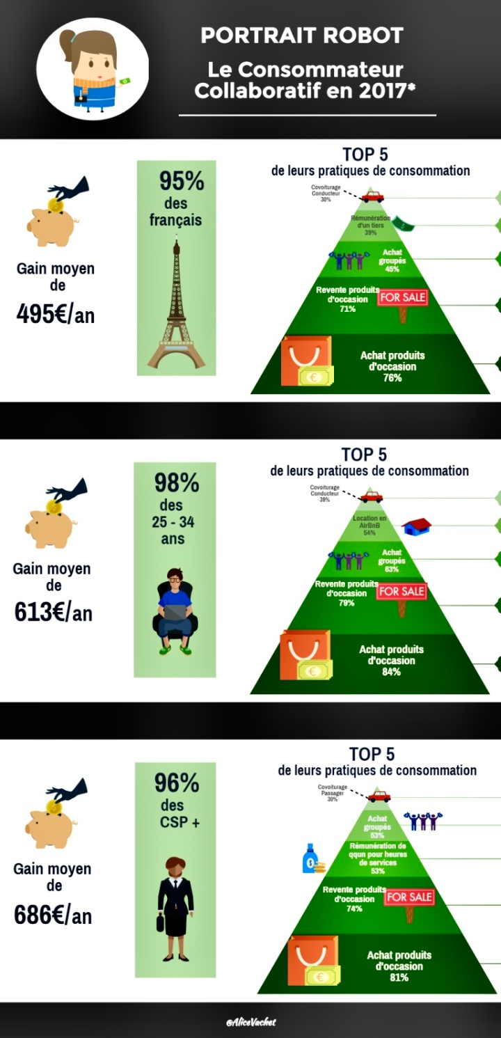[Infographie] Le Consommateur Collaboratif en 2017♻️