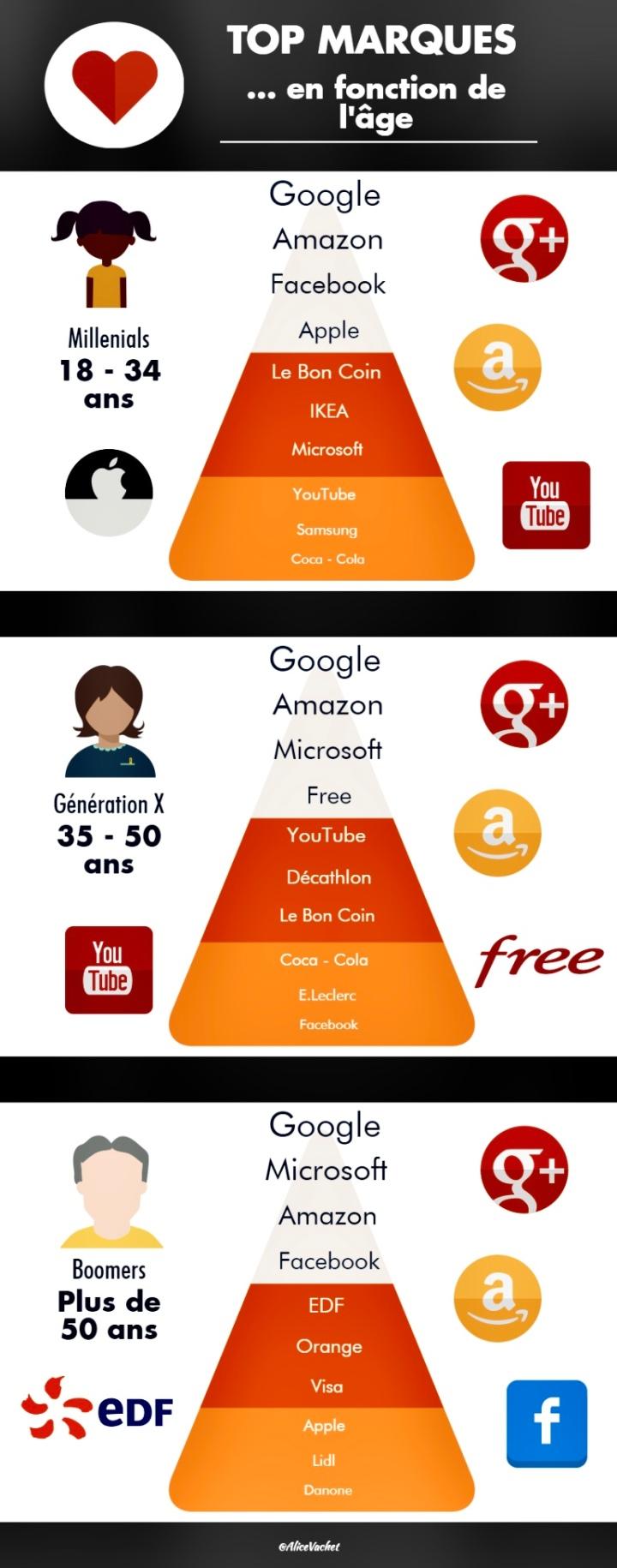 [Infographie] Les marques préférées en fonction de l'âge🧐