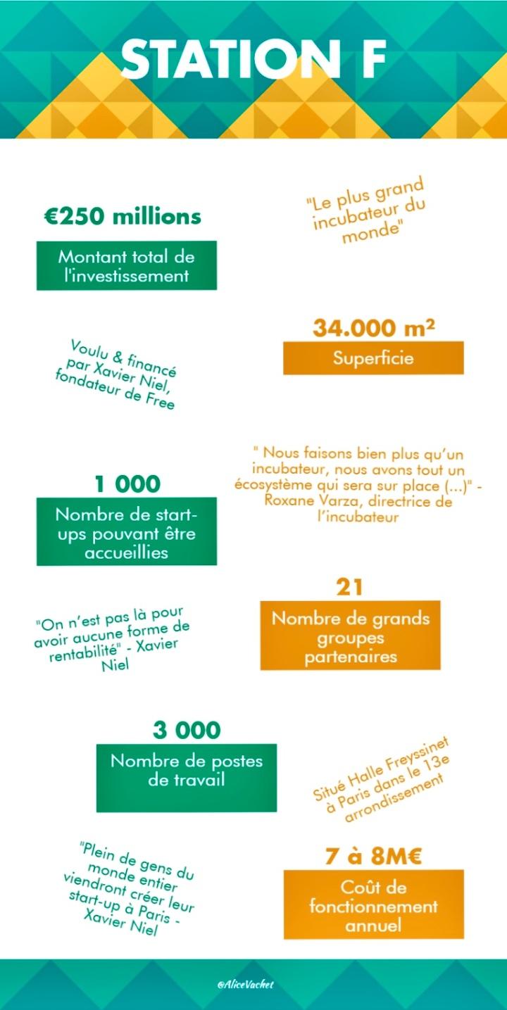 [Infographie] Station F : Le plus grand incubateur de startup au monde🌍