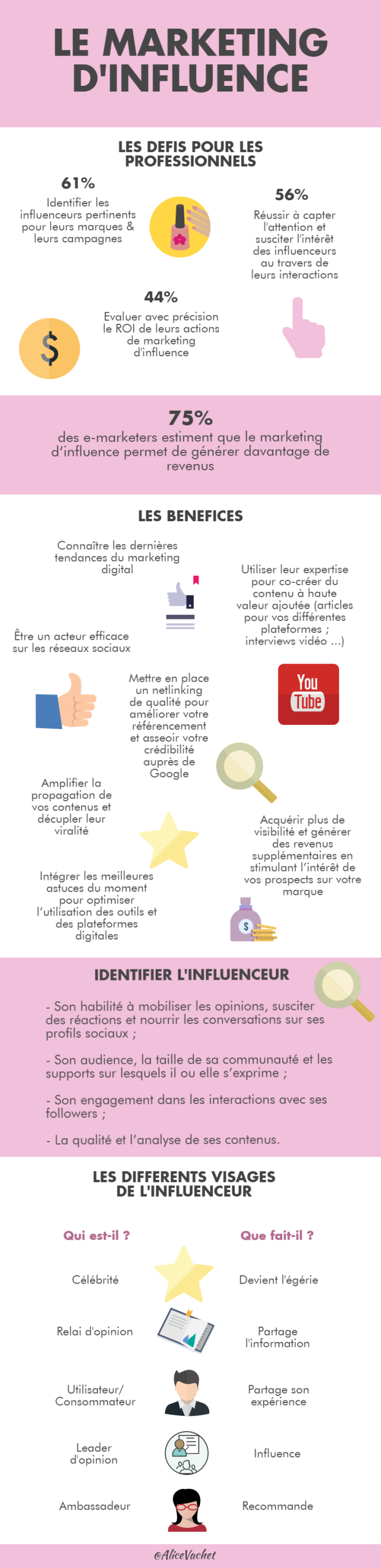 [INFOGRAPHIE] Le Marketing d'Influence