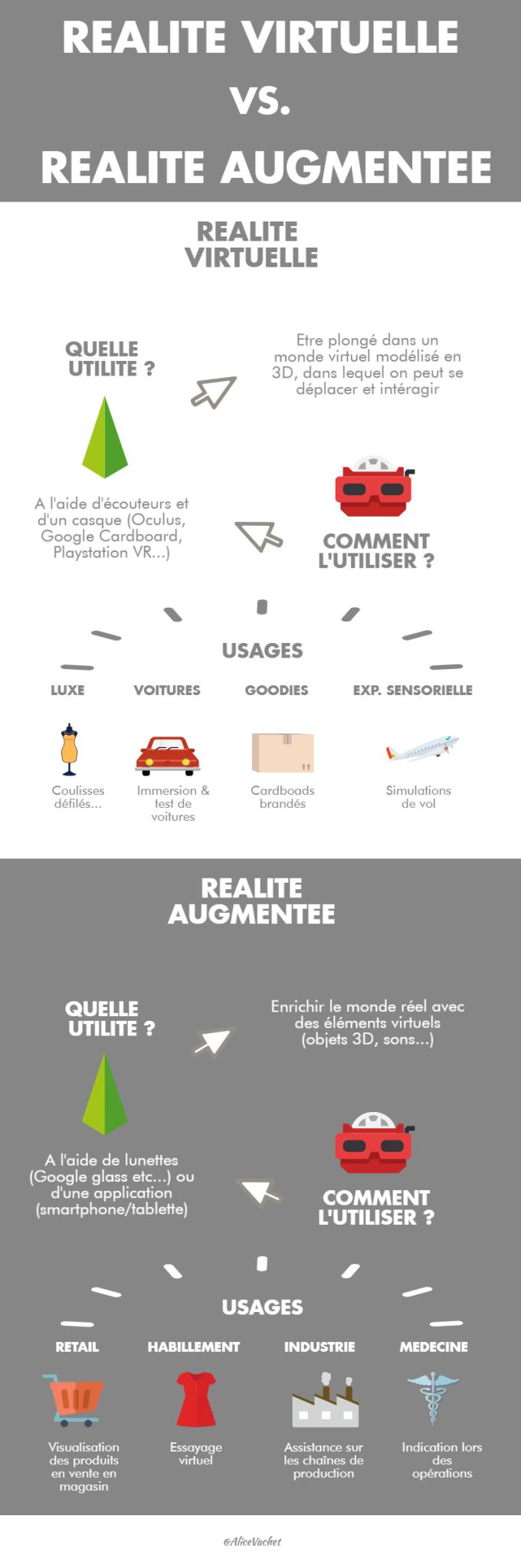 [INFOGRAPHIE] Réalité Virtuelle & Réalité Augmentée : Quelles différences?