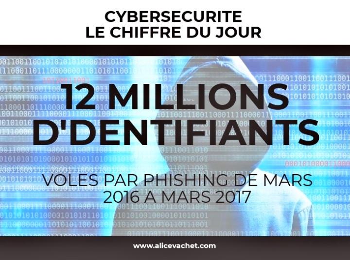 [Cybersecurité] Chiffre du Jour – Phishing🧨