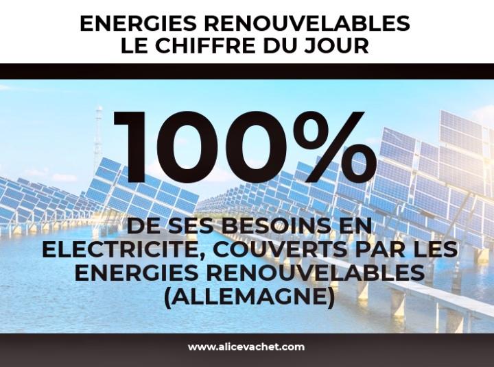 [Ecologie] Chiffre du Jour – Énergies Renouvelables♻️