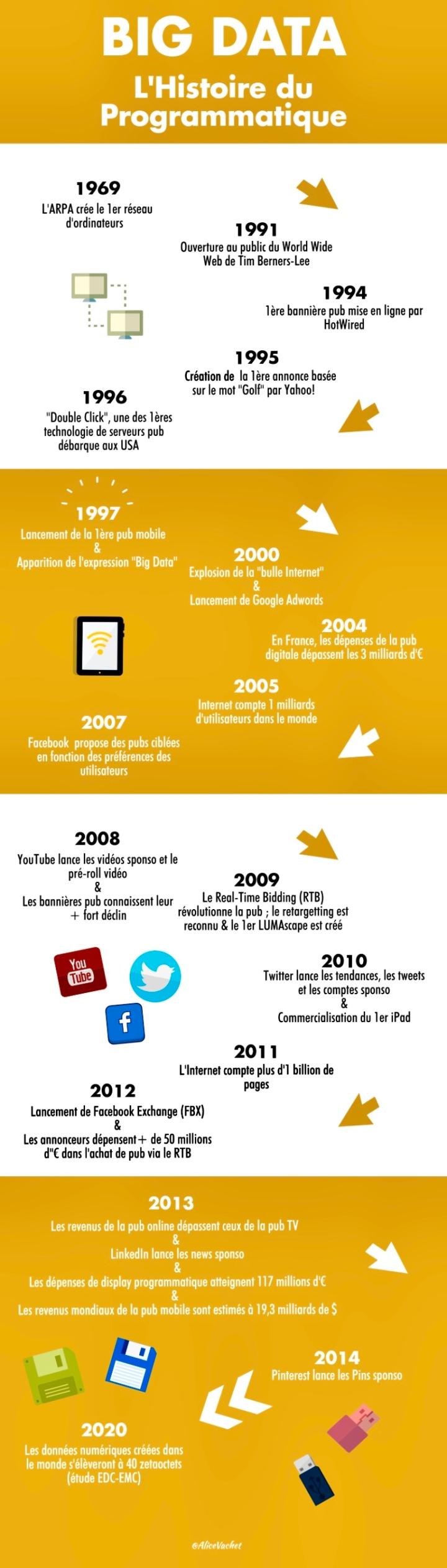 [Infographie] L'histoire du Big Data📚