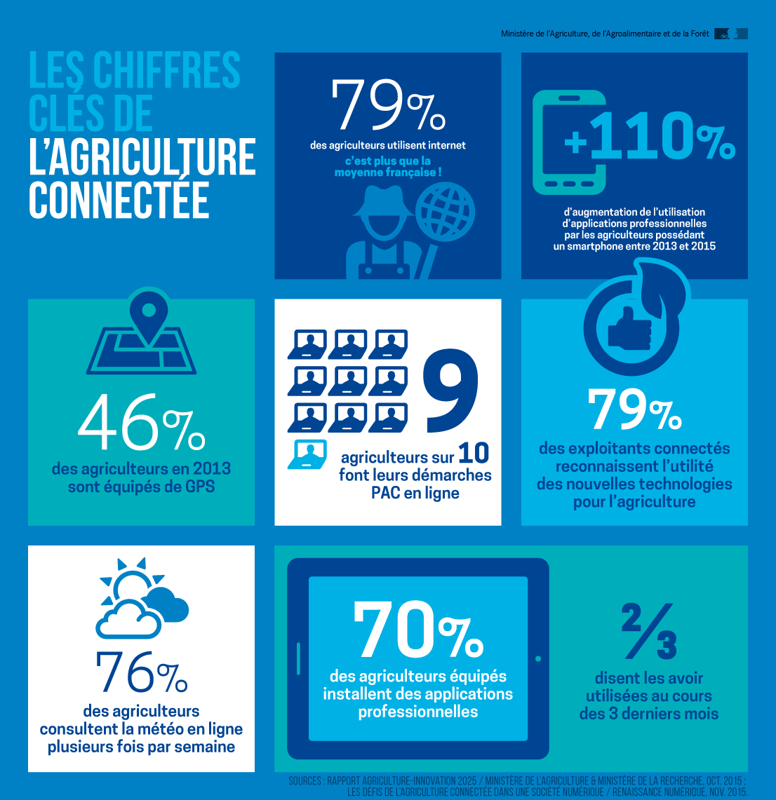 infographie_agriconnect