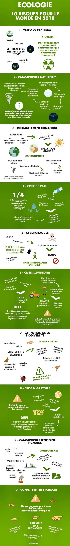 [Infographie] Écologie : 10 Risques pour le Monde en 2018🌍