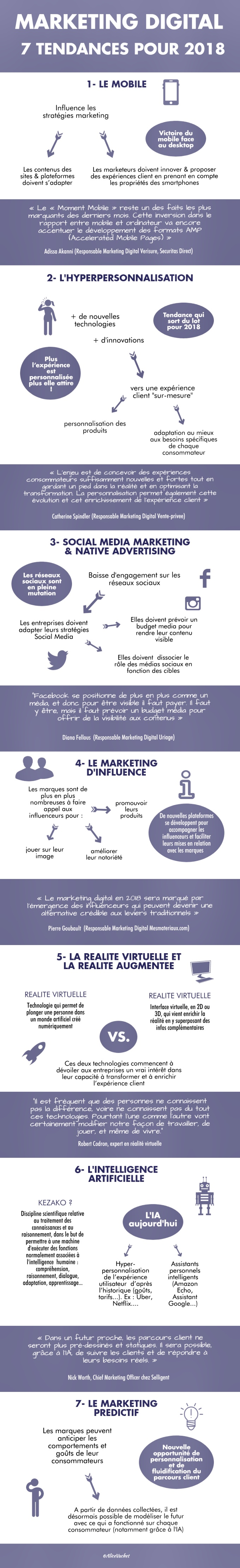 [Infographie] Marketing Digital : 7 Tendances pour 2018 📊