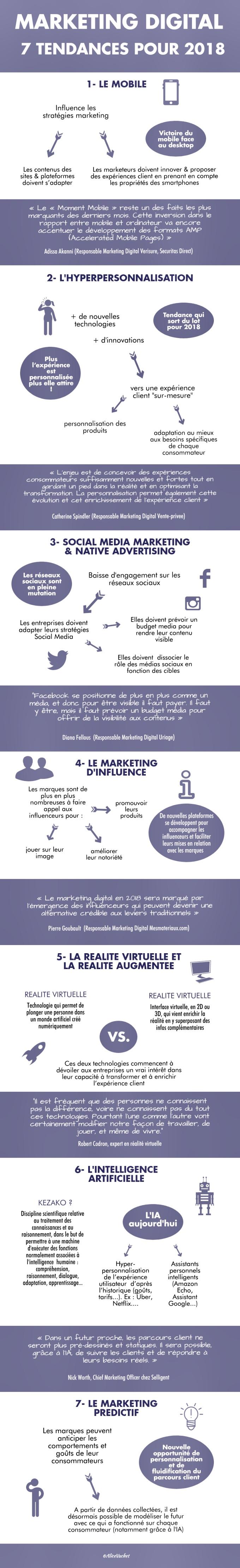 [Infographie] Marketing Digital : 7 Tendances pour 2018📊