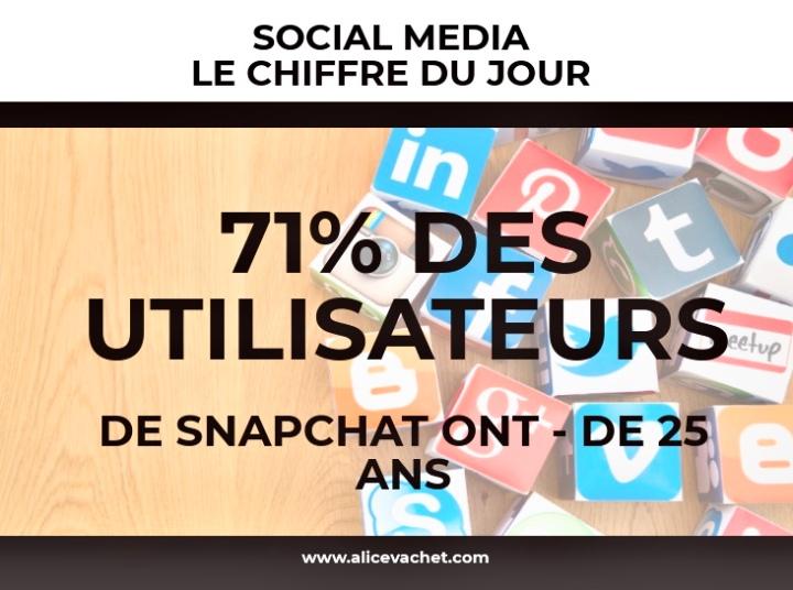 [Social Media] Chiffre du Jour – Snapchat🌟