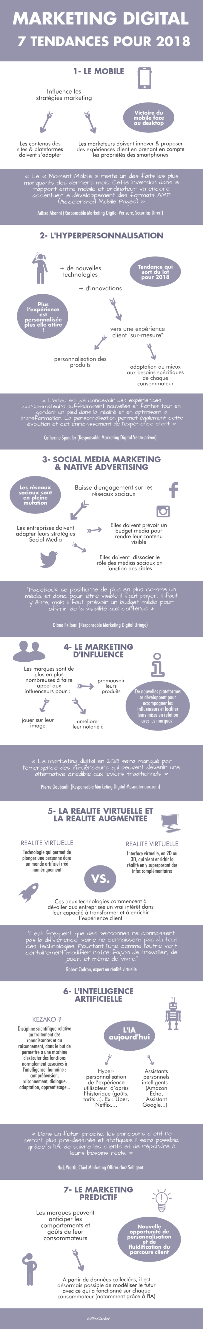 [INFOGRAPHIE] MARKETING DIGITAL : 7 Tendances pour 2018