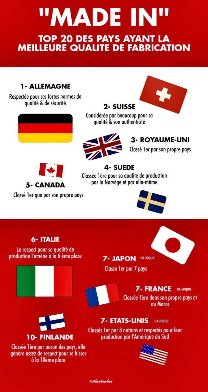 [Infographie] Savoir-faire : TOP 10 Des Pays ayant la Meilleure Qualité De Fabrication👌🏻