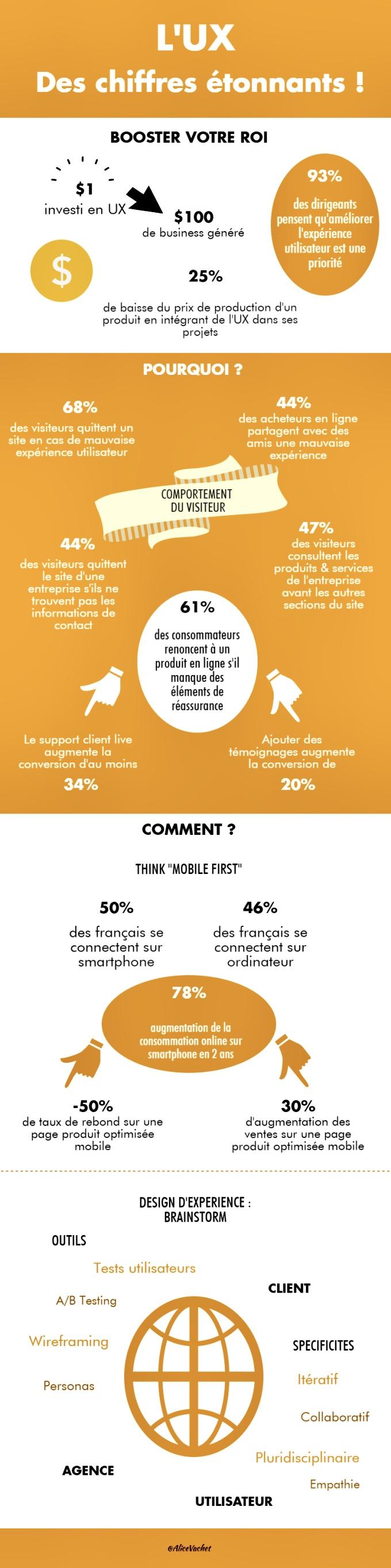 [Infographie] Webdesign : Les chiffres étonnants de l'UX🤩