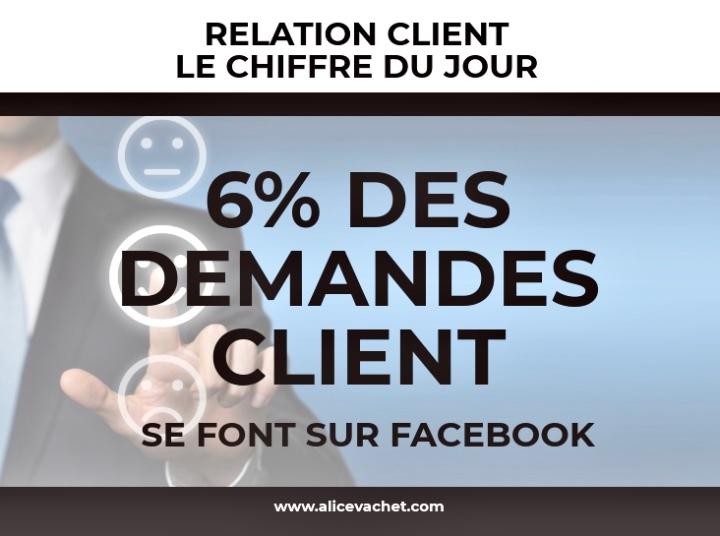 [Relation Client] Chiffre du Jour – Facebook🔍