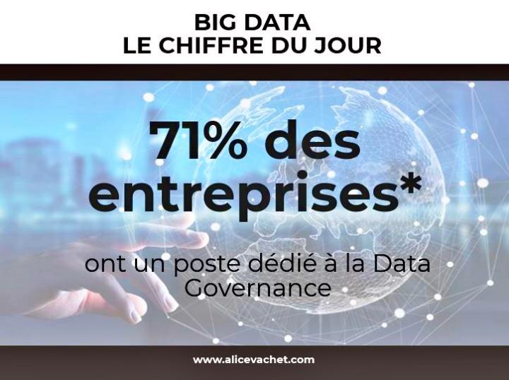 [Big Data] Chiffre du Jour – Data Governance🔍