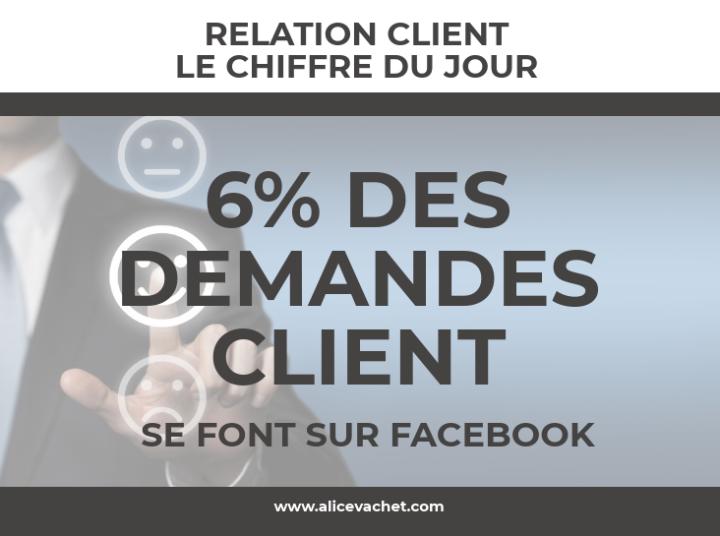 [RELATION CLIENT] Le Chiffre duJour