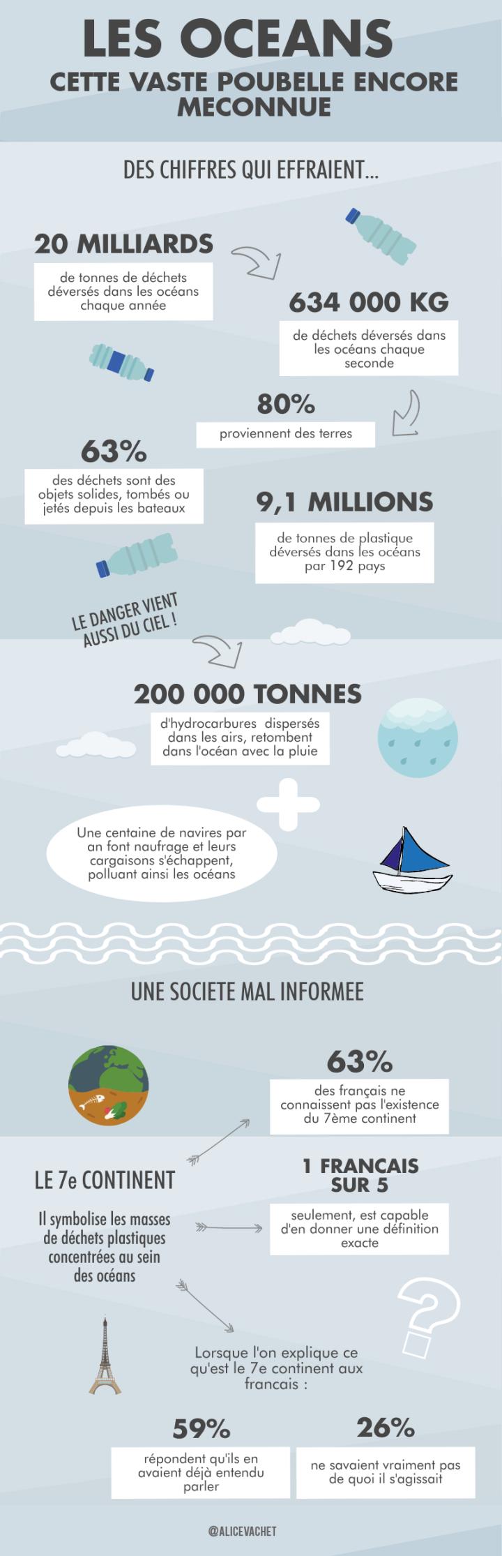[INFOGRAPHIE] ECOLOGIE : Les Océans : cette vaste poubelle encoreméconnue