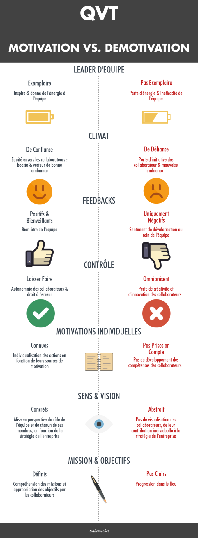 [INFOGRAPHIE] QVT :  Motivation Vs. Démotivation