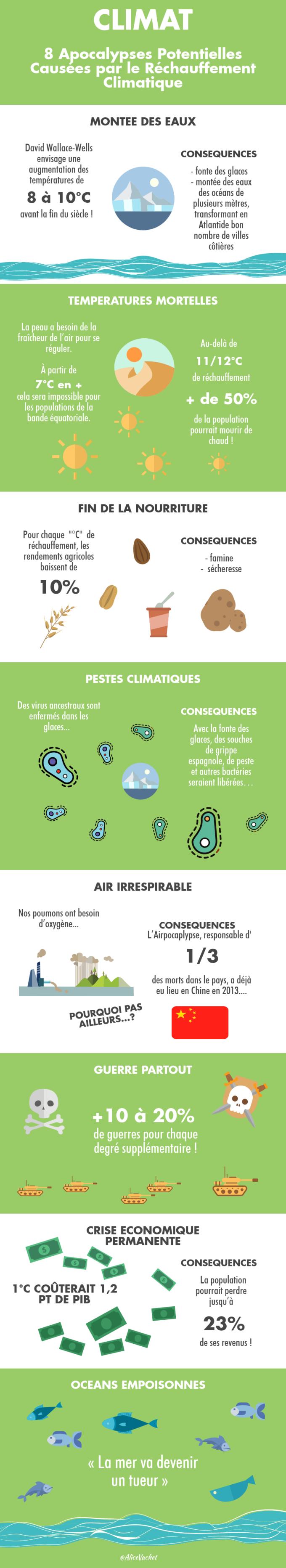 [INFOGRAPHIE] CLIMAT : 8 Apocalypses Potentielles Causées Par Le RéchauffementClimatique