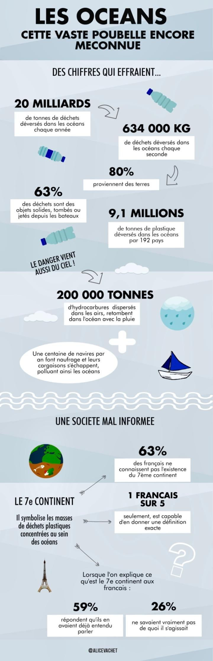 [Infographie] Écologie : Les Océans, cette vaste poubelle encore méconnue🌊