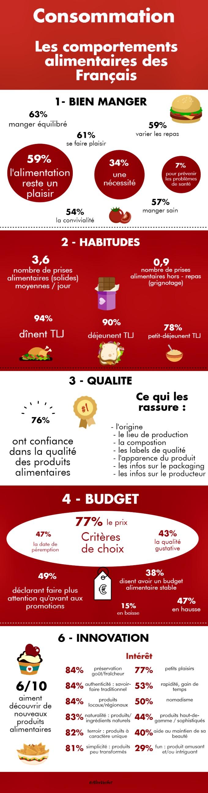 [Infographie] Consommation : Les comportements alimentaires des Français🇫🇷