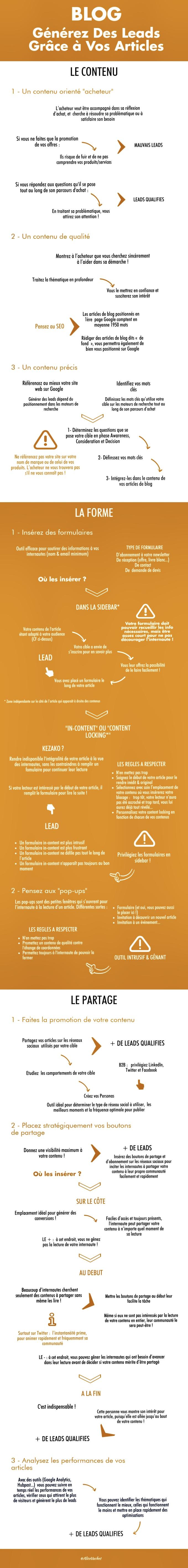 [Infographie] Content Marketing : Générez Des Leads Grâce à Vos Articles de Blog☝🏻