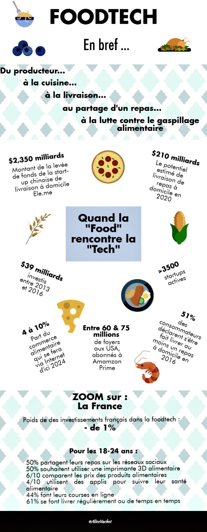 [Infographie] La FoodTech : en bref🥯
