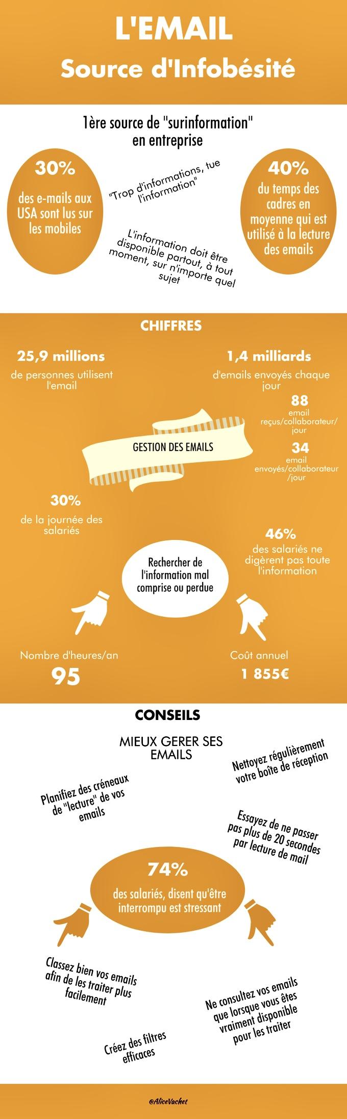 [Infographie] L'e-mail : sourced'infobésité