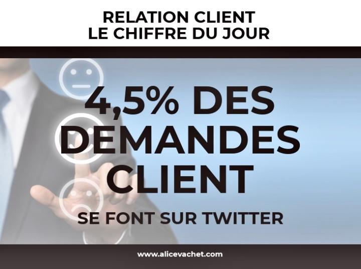 [Relation Client] Chiffre du Jour – Twitter🔍