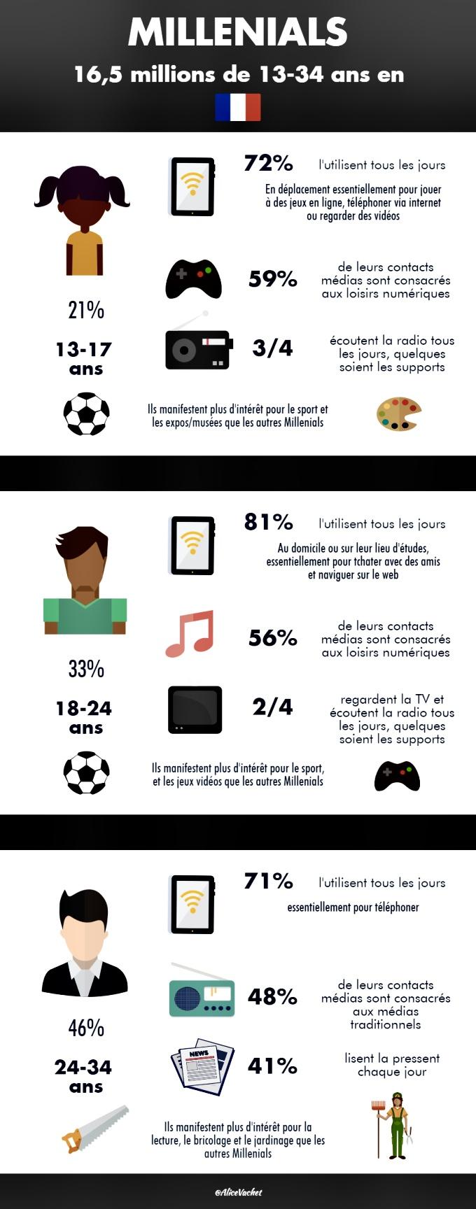 [Infographie] Millennials : 3 générations pour un profil💁🏻♀️💁🏾♂️💁🏿