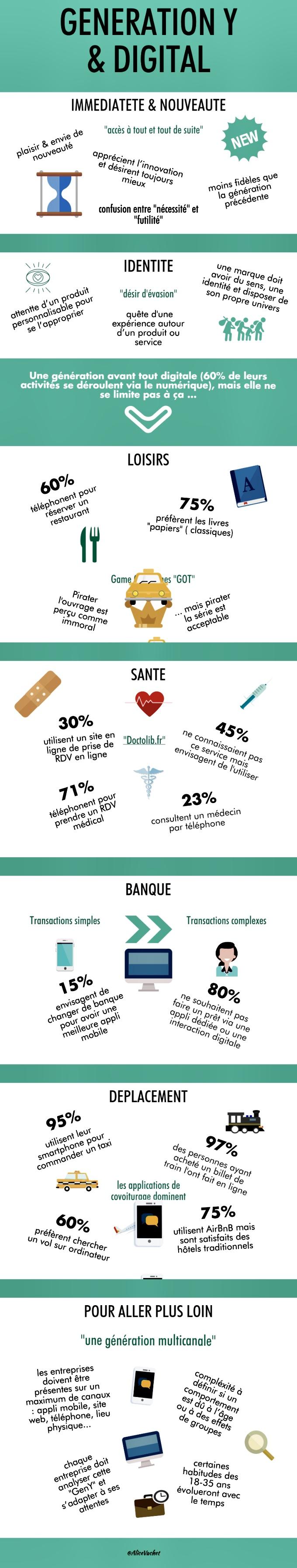 [Infographie] Génération Y & Digital🧑🏽💼👨🏼💼