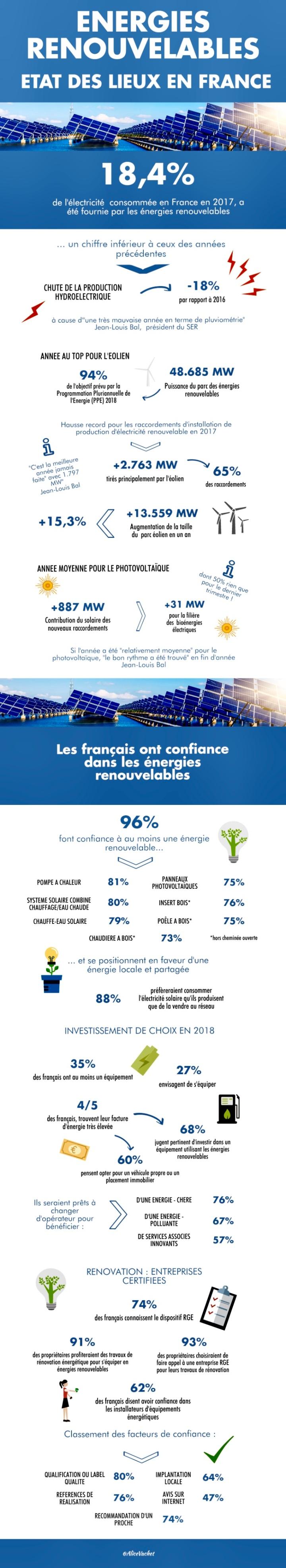 [Infographie] Énergies Renouvelables  : Etat Des Lieux En France🇫🇷