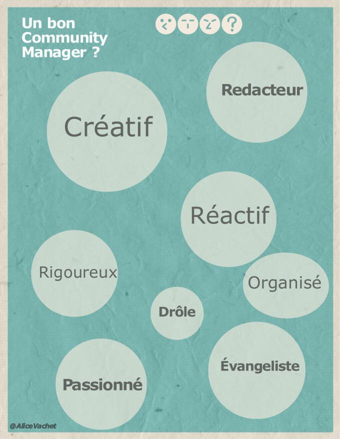 [INFOGRAPHIE] Être ou ne pas Être…Un Bon Community Manager!