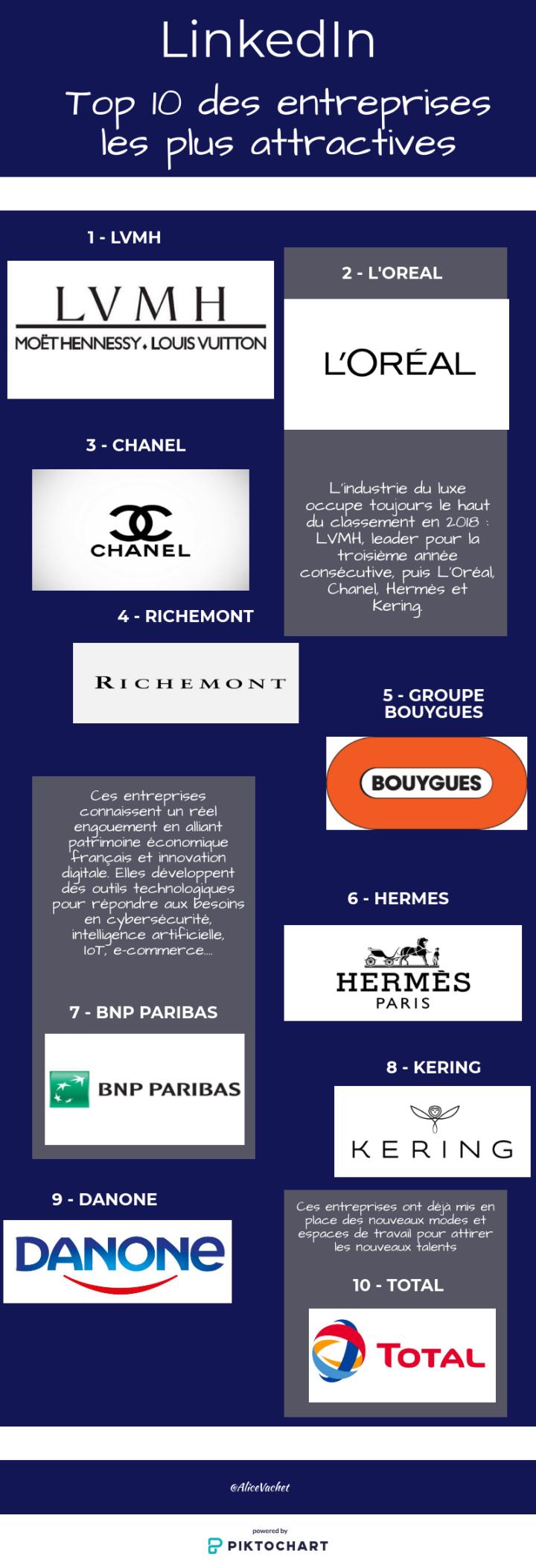 [INFOGRAPHIE] EMPLOYER BRANDING – Top 10 des entreprises les plus attractives surLinkedIn