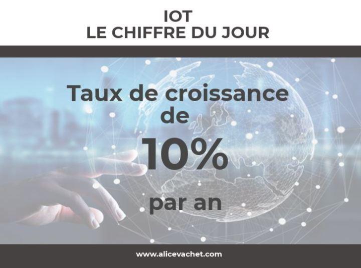 [IOT] Le Chiffre duJour