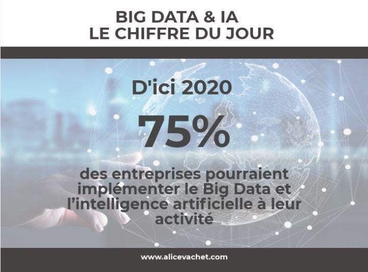 [BIG DATA & IA] Le Chiffre duJour
