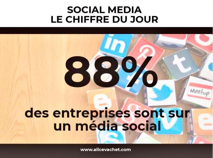 [Social Media] Chiffre du Jour – Entreprises🌟