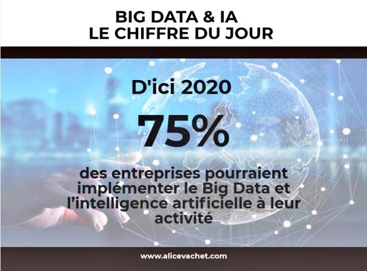 [Big Data & IA] Chiffre du Jour – Prévisions 2020📊