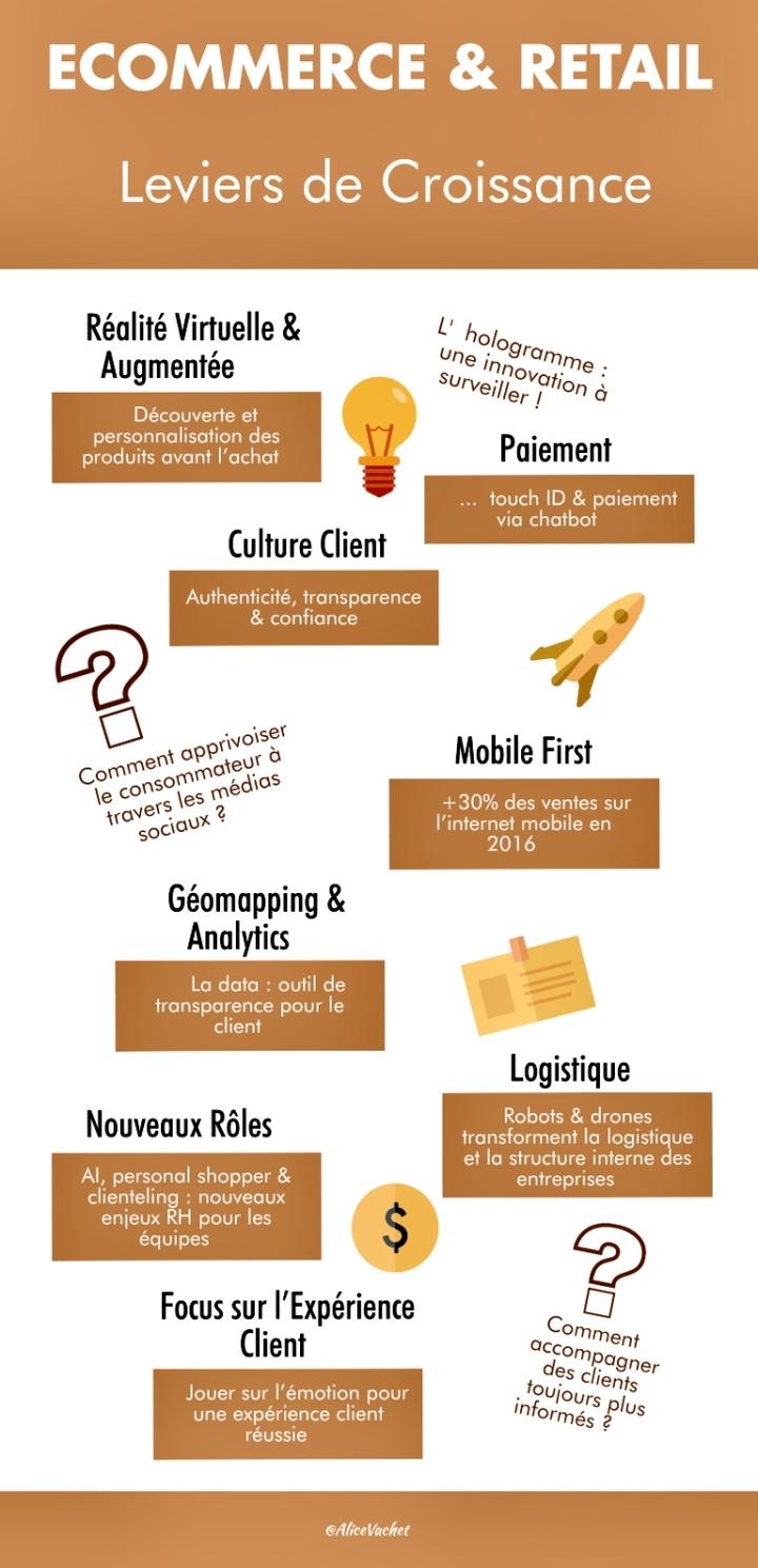 [Infographie] E-Commerce & Retail : Leviers De Croissance☝🏻