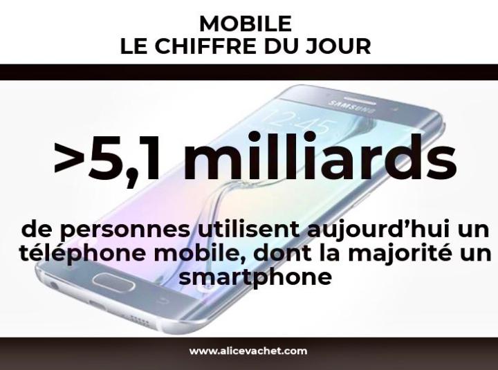 [Mobile] Chiffre du Jour –Usages📱